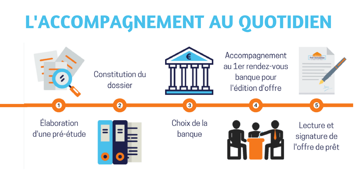 Processus d'accompagnement