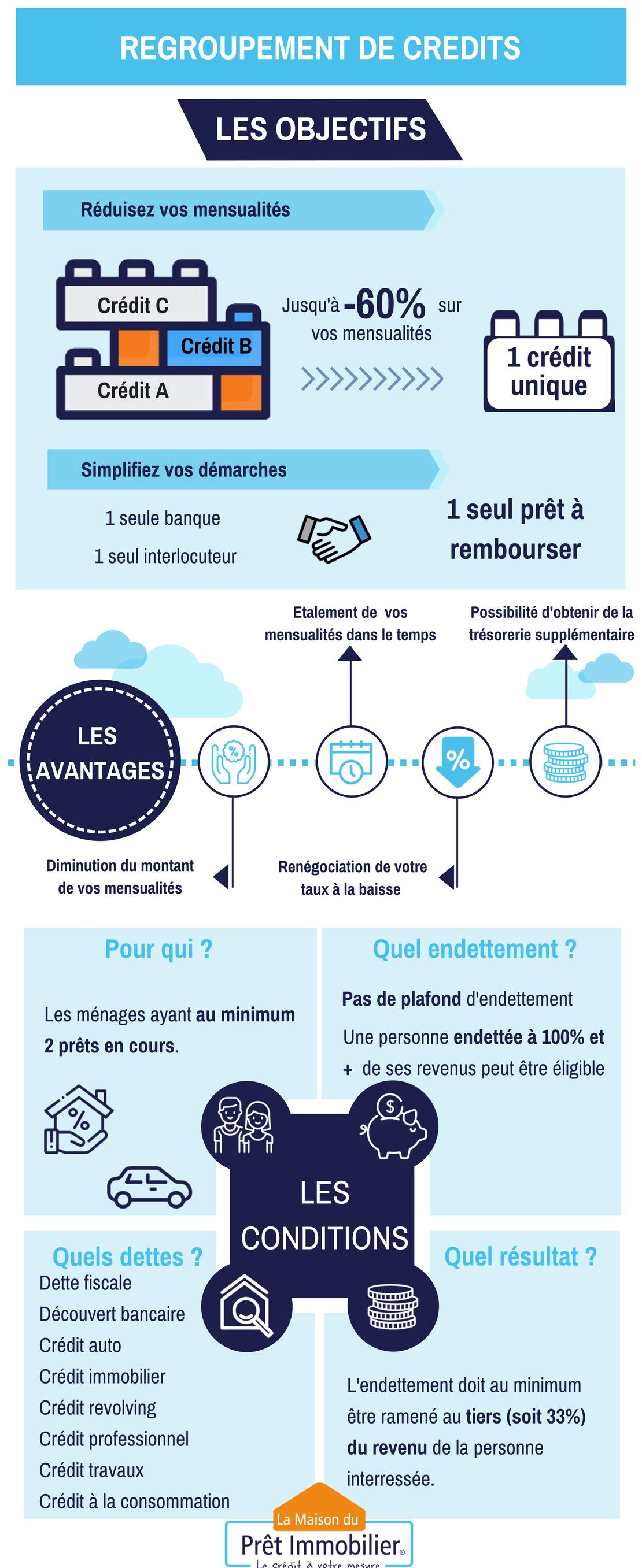 Regroupement de crédits infographie bleu marine